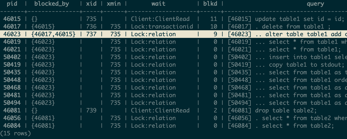 https://postgres.ai/assets/thumbnails/postgresql-query-for-lock-trees-analysis-2.png